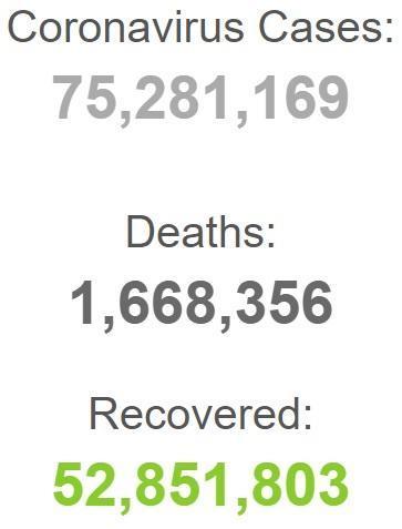 ابتلای بیش از 75 میلیون نفر به کرونا در دنیا