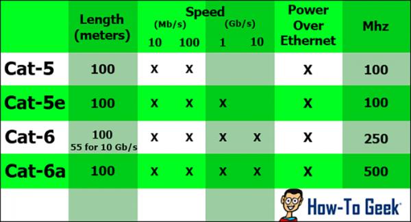 آیا استفاده از کابل Cat6 برای مودم و روتر باعث افزایش سرعت اینترنت می گردد؟